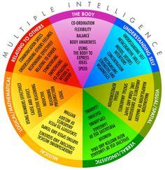 Research paper on the theory of multiple intelligences